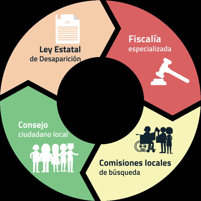 Sistema estatal - Movimiento por nuestros desaparecidos en México